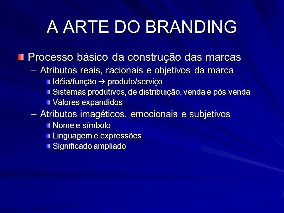 A ARTE DO BRANDING Processo básico da construção das marcas
