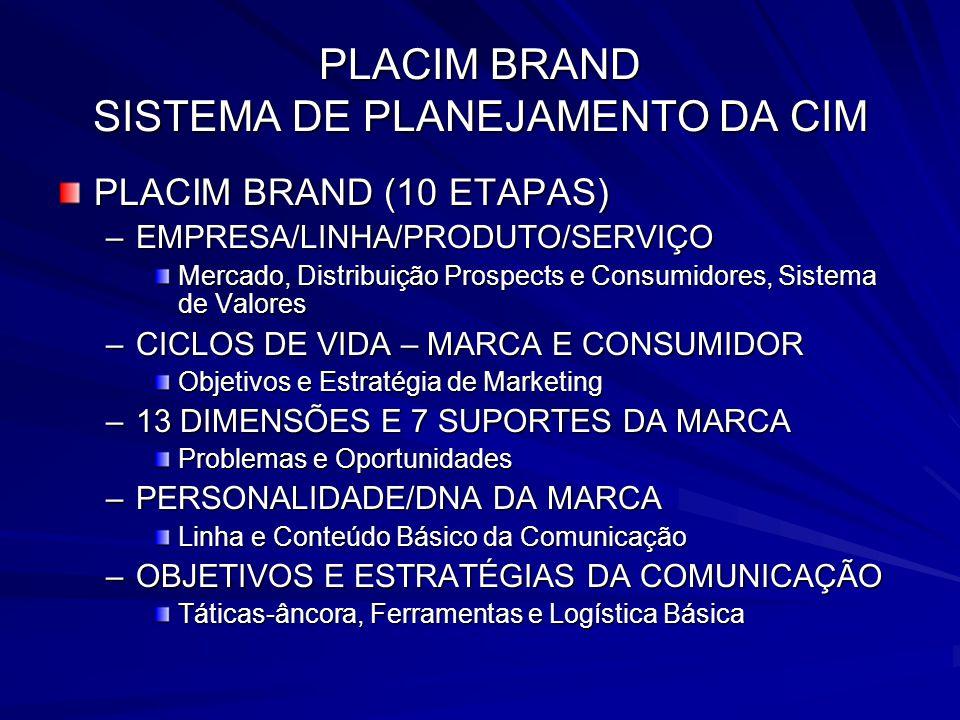 PLACIM BRAND SISTEMA DE PLANEJAMENTO DA CIM