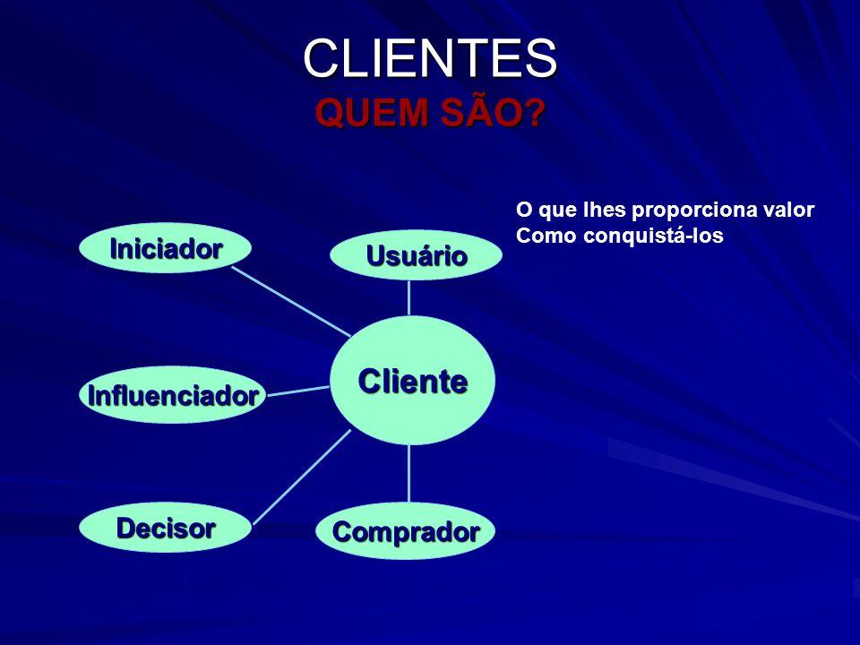 CLIENTES QUEM SÃO Cliente Iniciador Usuário Influenciador Decisor