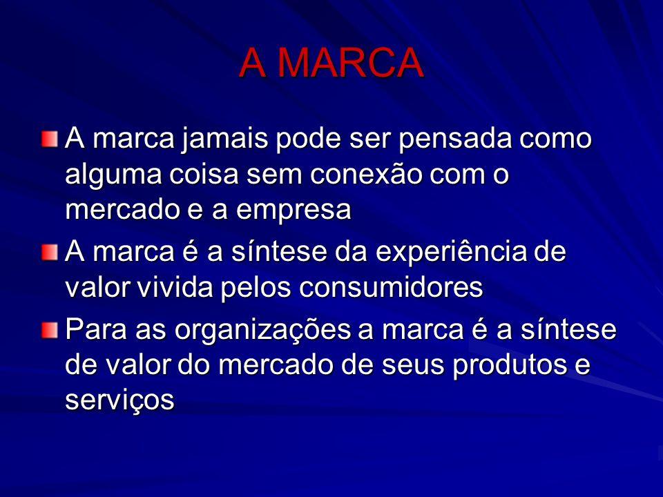 A MARCA A marca jamais pode ser pensada como alguma coisa sem conexão com o mercado e a empresa.