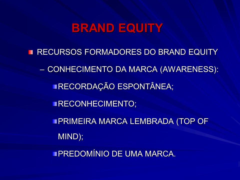 BRAND EQUITY RECURSOS FORMADORES DO BRAND EQUITY