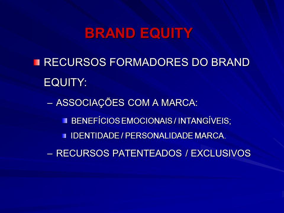 BRAND EQUITY RECURSOS FORMADORES DO BRAND EQUITY: