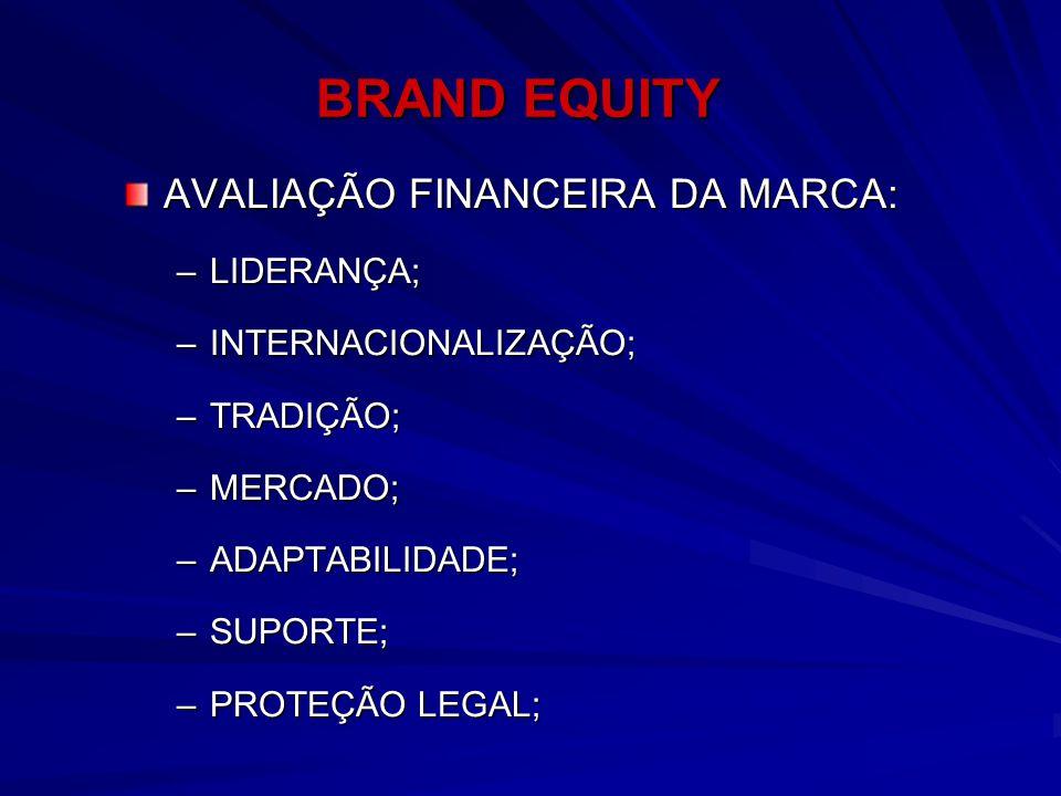 BRAND EQUITY AVALIAÇÃO FINANCEIRA DA MARCA: LIDERANÇA;