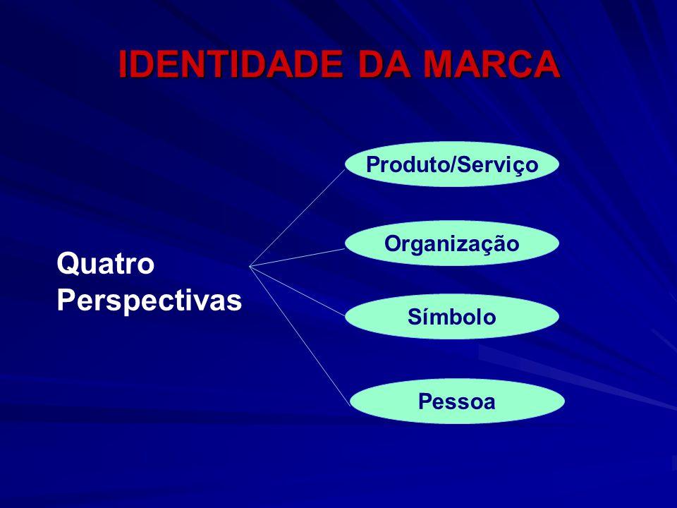 IDENTIDADE DA MARCA Quatro Perspectivas Produto/Serviço Organização