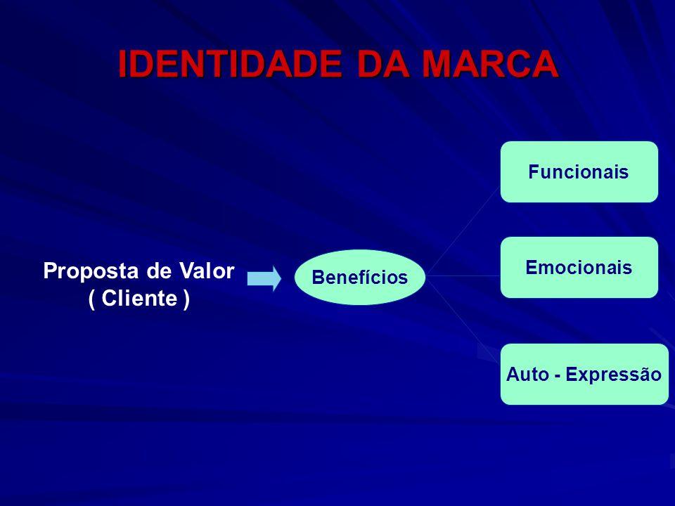IDENTIDADE DA MARCA Proposta de Valor ( Cliente ) Funcionais