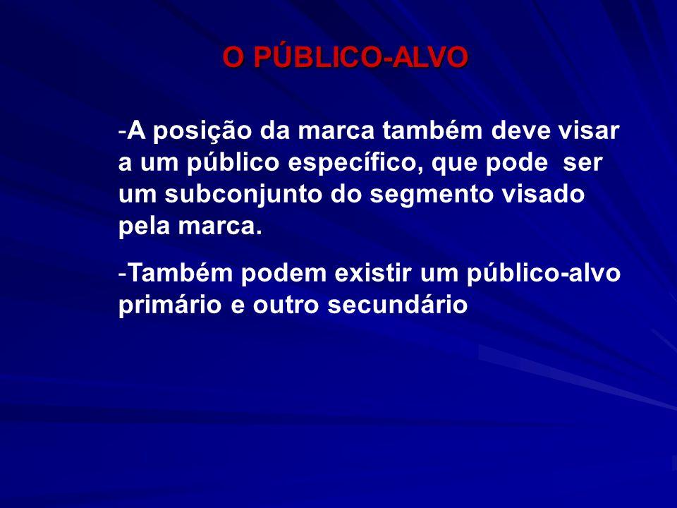 O PÚBLICO-ALVO A posição da marca também deve visar a um público específico, que pode ser um subconjunto do segmento visado pela marca.
