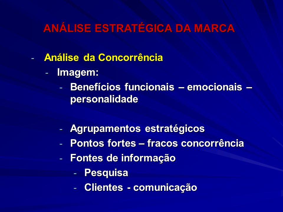 ANÁLISE ESTRATÉGICA DA MARCA