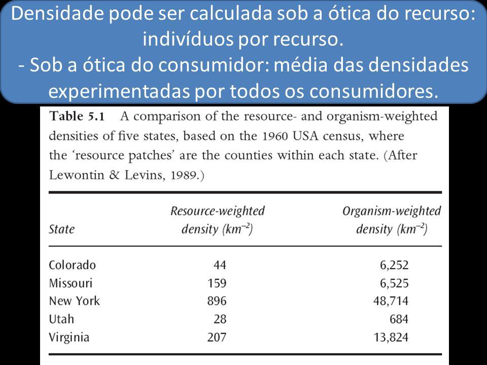 Densidade pode ser calculada sob a ótica do recurso: indivíduos por recurso.