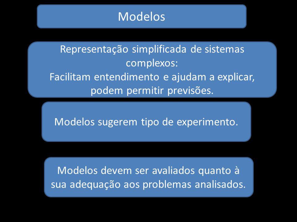Modelos Representação simplificada de sistemas complexos:
