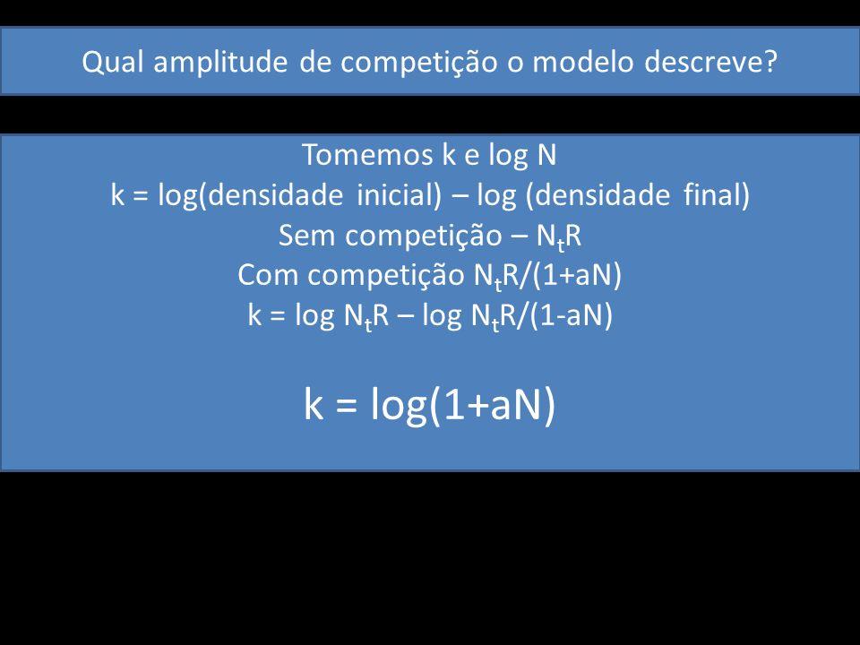 k = log(1+aN) Qual amplitude de competição o modelo descreve