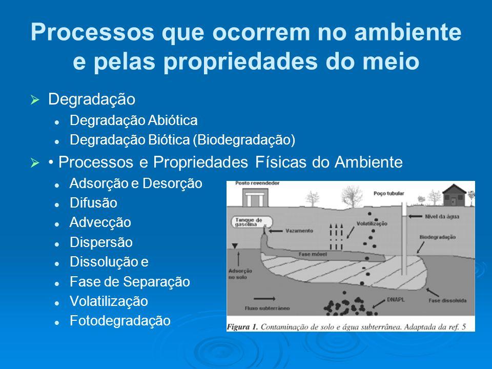 Processos que ocorrem no ambiente e pelas propriedades do meio