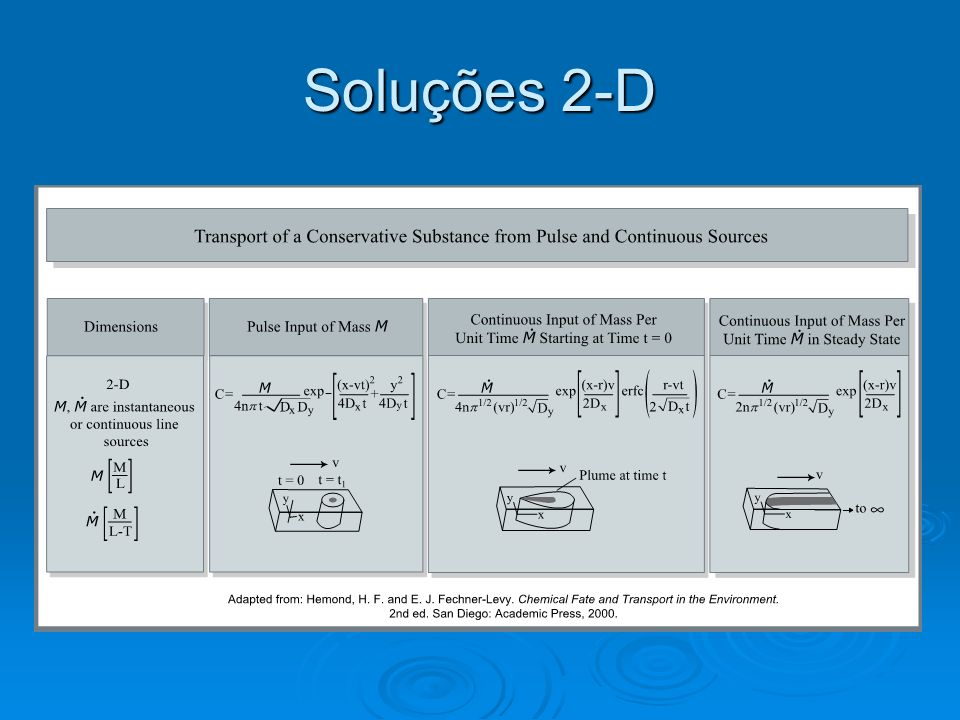 Soluções 2-D