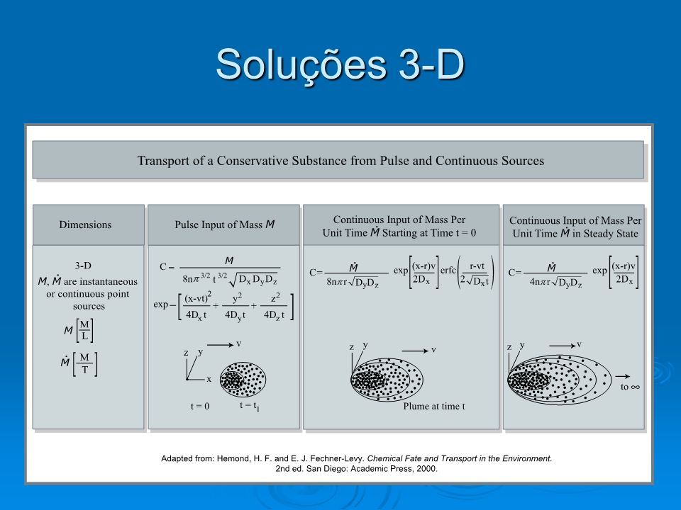 Soluções 3-D