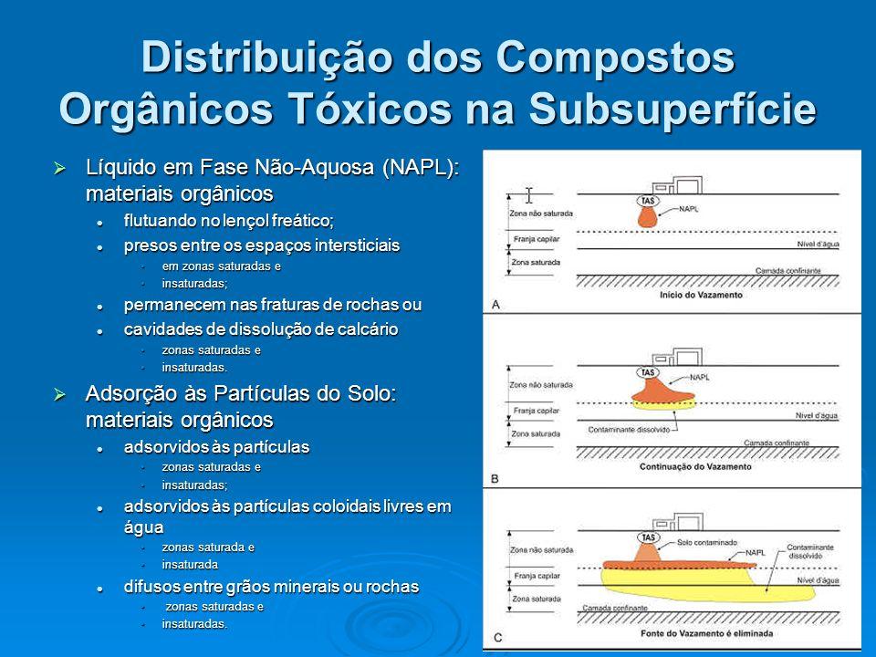 Distribuição dos Compostos Orgânicos Tóxicos na Subsuperfície