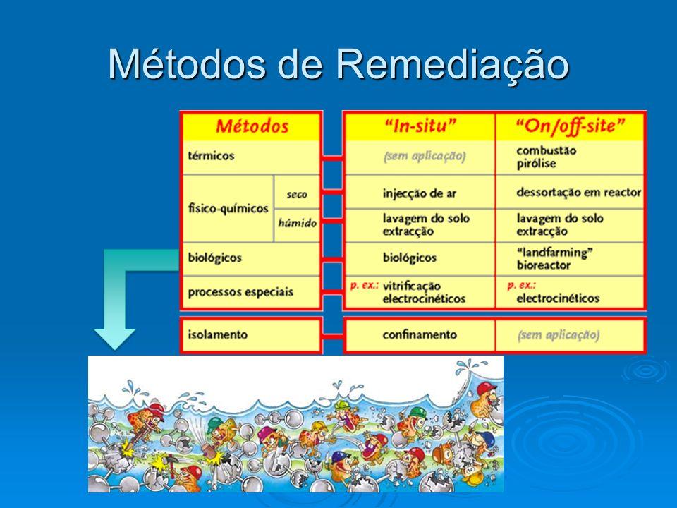 Métodos de Remediação