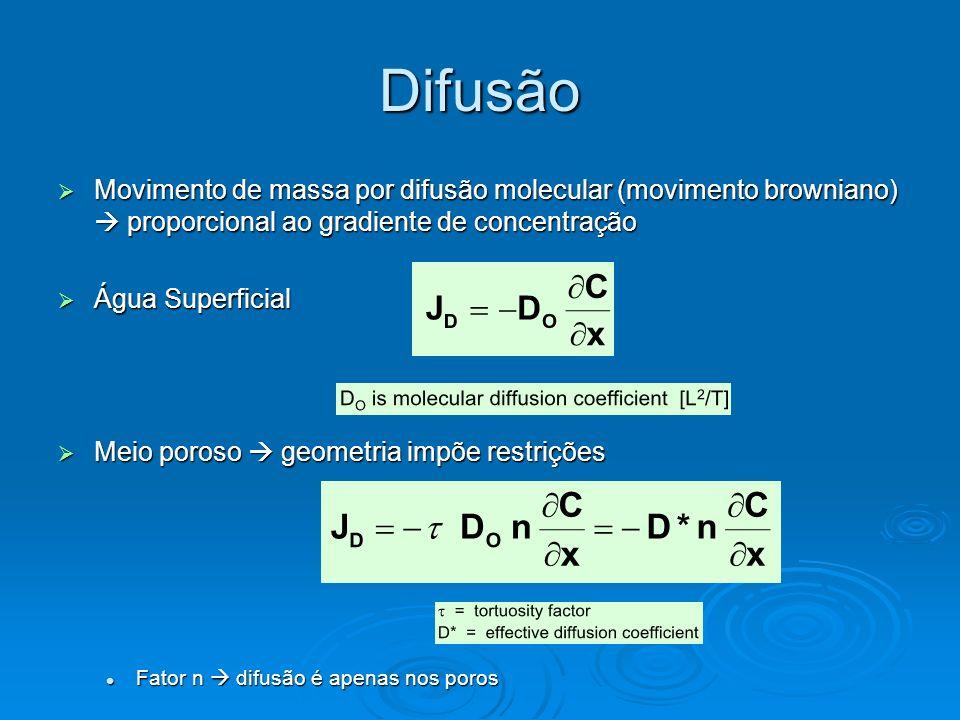 Difusão Movimento de massa por difusão molecular (movimento browniano)  proporcional ao gradiente de concentração.