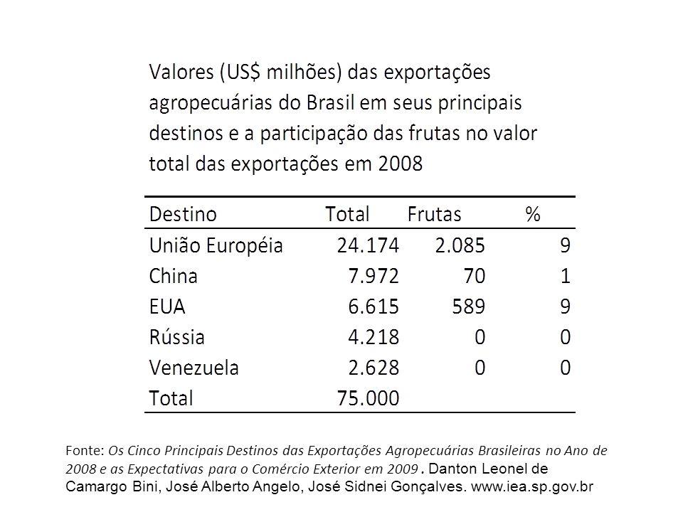 Fonte: Os Cinco Principais Destinos das Exportações Agropecuárias Brasileiras no Ano de 2008 e as Expectativas para o Comércio Exterior em 2009 .