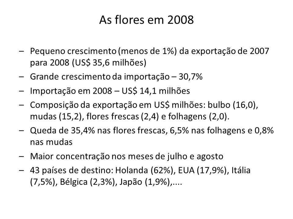 As flores em 2008 Pequeno crescimento (menos de 1%) da exportação de 2007 para 2008 (US$ 35,6 milhões)