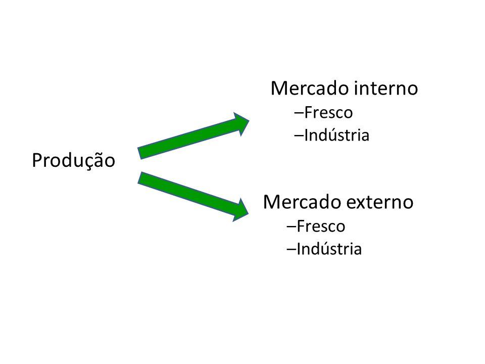 Mercado interno Produção Mercado externo Fresco Indústria Fresco