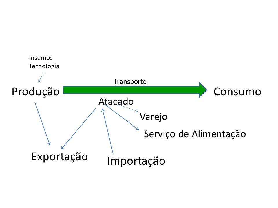 Produção Consumo Exportação Importação Atacado Varejo