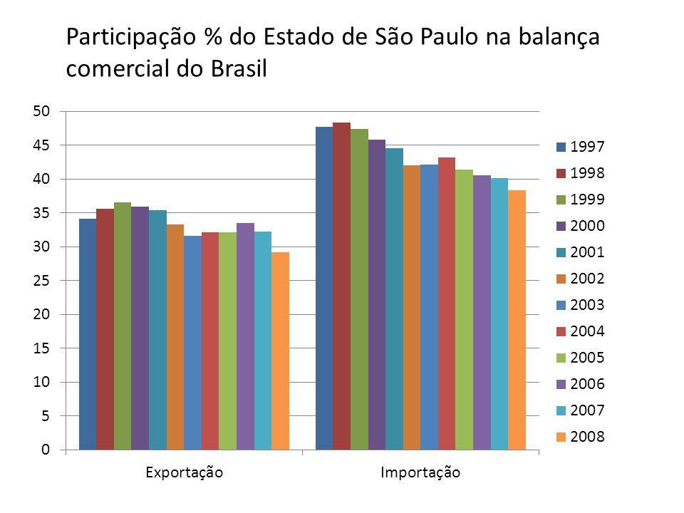 Participação % do Estado de São Paulo na balança comercial do Brasil