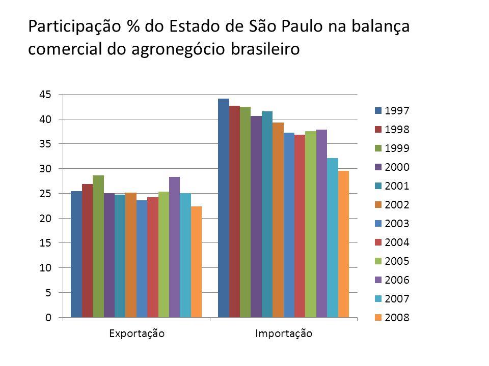 Participação % do Estado de São Paulo na balança comercial do agronegócio brasileiro