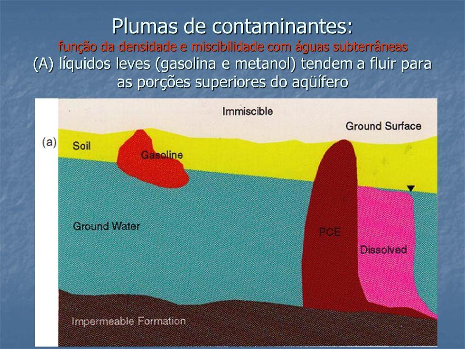 Plumas de contaminantes: função da densidade e miscibilidade com águas subterrâneas (A) líquidos leves (gasolina e metanol) tendem a fluir para as porções superiores do aqüífero