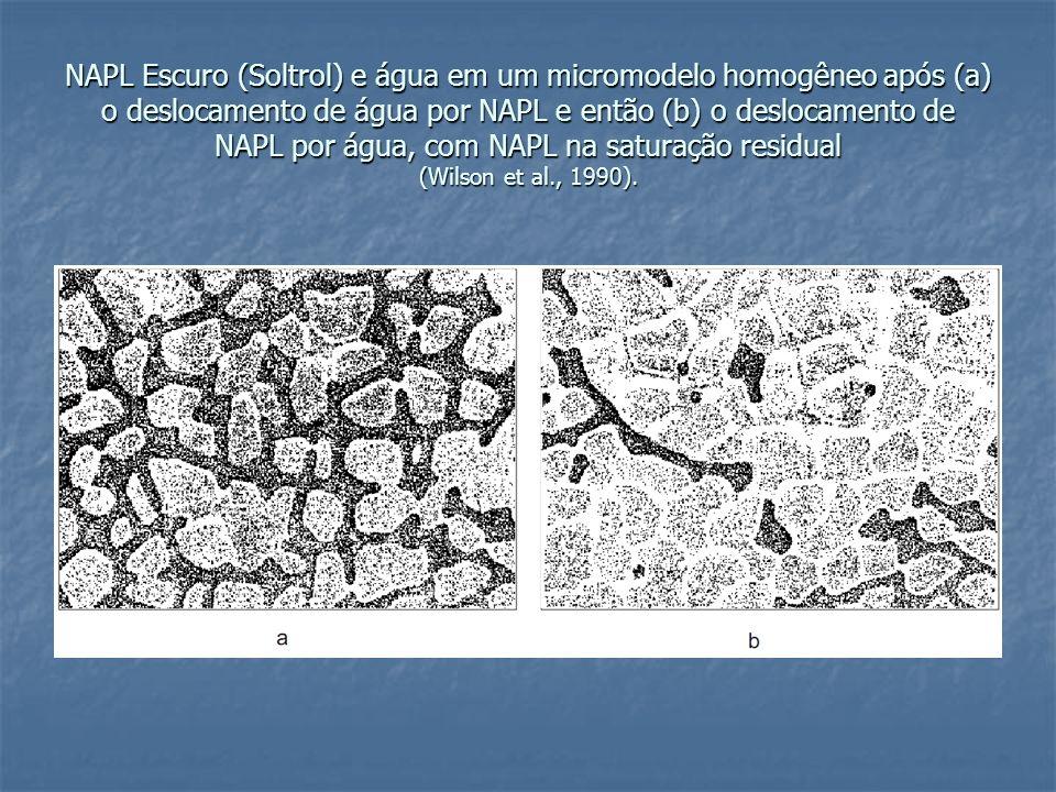 NAPL Escuro (Soltrol) e água em um micromodelo homogêneo após (a) o deslocamento de água por NAPL e então (b) o deslocamento de NAPL por água, com NAPL na saturação residual (Wilson et al., 1990).