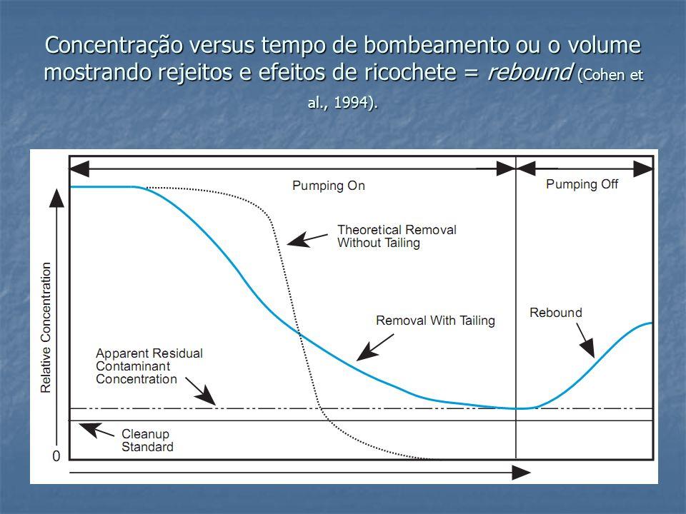 Concentração versus tempo de bombeamento ou o volume mostrando rejeitos e efeitos de ricochete = rebound (Cohen et al., 1994).