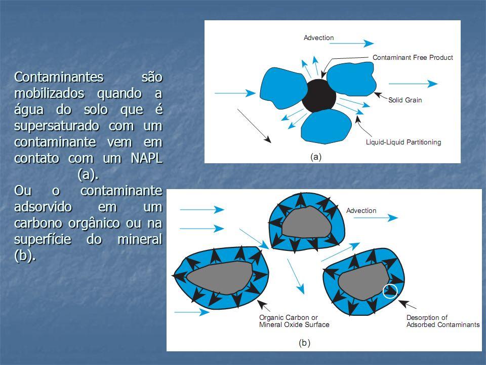 Contaminantes são mobilizados quando a água do solo que é supersaturado com um contaminante vem em contato com um NAPL (a).