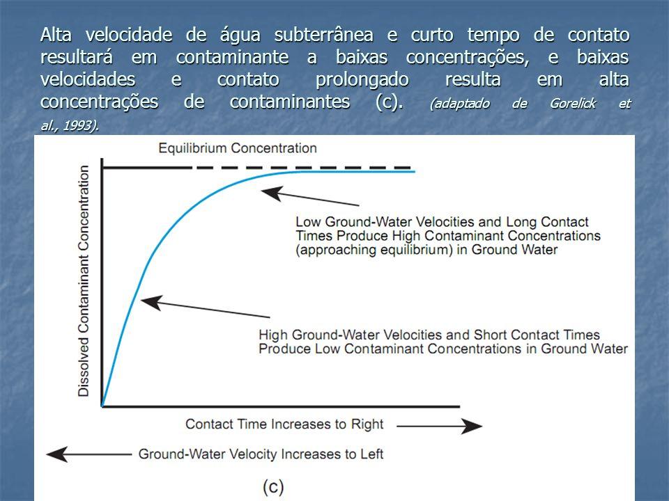 Alta velocidade de água subterrânea e curto tempo de contato resultará em contaminante a baixas concentrações, e baixas velocidades e contato prolongado resulta em alta concentrações de contaminantes (c).