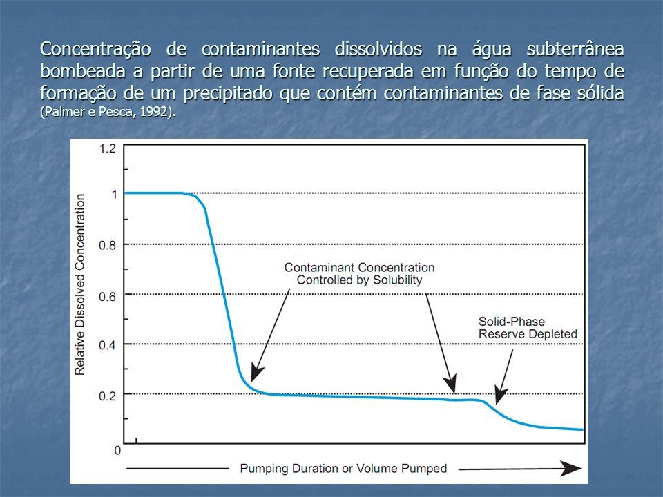 Concentração de contaminantes dissolvidos na água subterrânea bombeada a partir de uma fonte recuperada em função do tempo de formação de um precipitado que contém contaminantes de fase sólida (Palmer e Pesca, 1992).