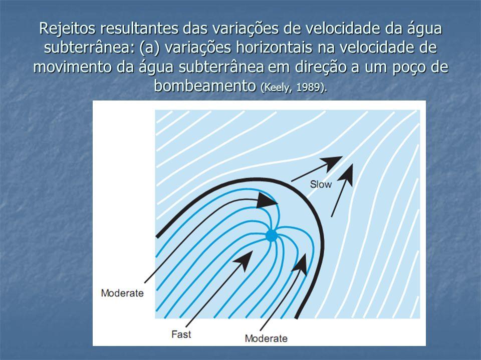 Rejeitos resultantes das variações de velocidade da água subterrânea: (a) variações horizontais na velocidade de movimento da água subterrânea em direção a um poço de bombeamento (Keely, 1989).