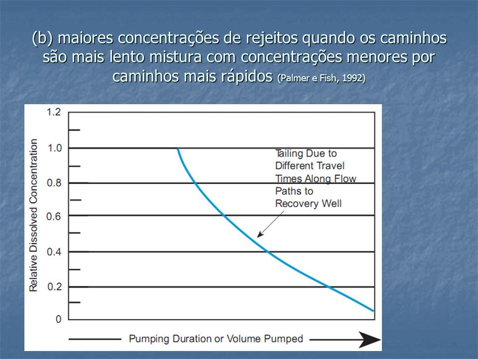 (b) maiores concentrações de rejeitos quando os caminhos são mais lento mistura com concentrações menores por caminhos mais rápidos (Palmer e Fish, 1992)