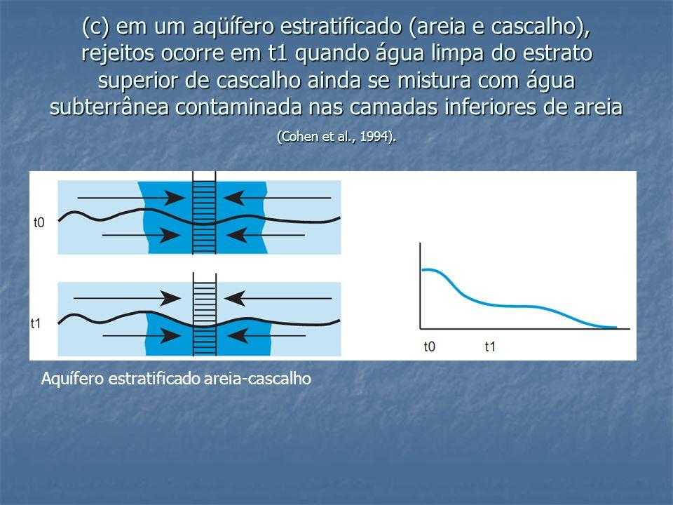 (c) em um aqüífero estratificado (areia e cascalho), rejeitos ocorre em t1 quando água limpa do estrato superior de cascalho ainda se mistura com água subterrânea contaminada nas camadas inferiores de areia (Cohen et al., 1994).