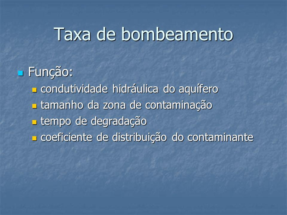 Taxa de bombeamento Função: condutividade hidráulica do aquífero