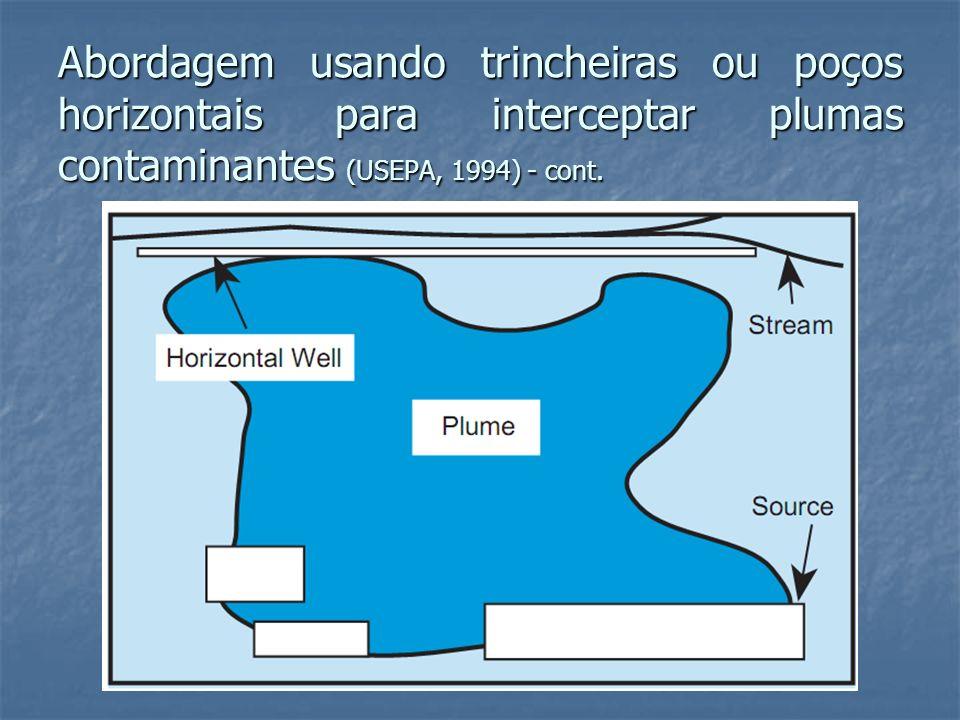 Abordagem usando trincheiras ou poços horizontais para interceptar plumas contaminantes (USEPA, 1994) - cont.