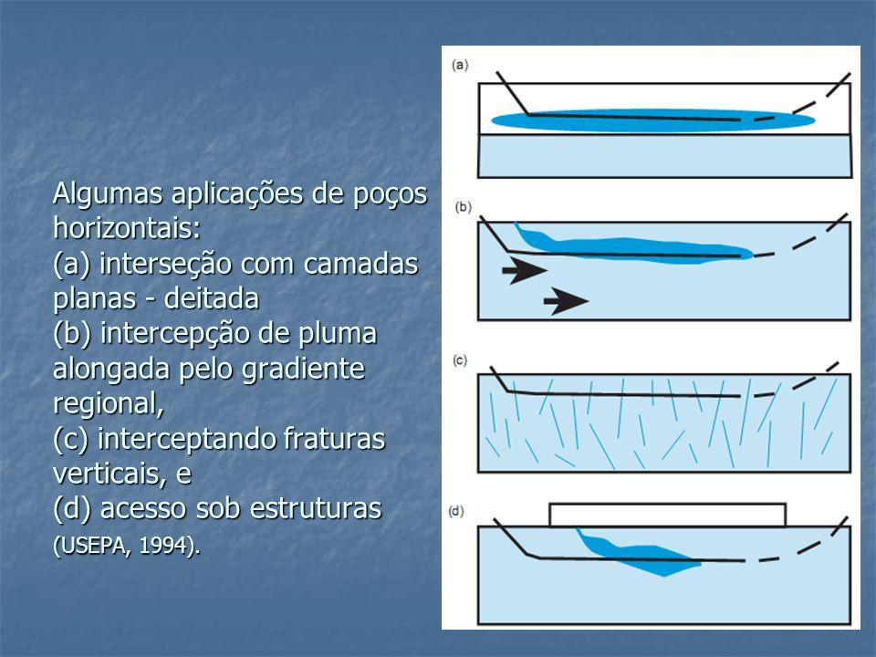Algumas aplicações de poços horizontais: (a) interseção com camadas planas - deitada (b) intercepção de pluma alongada pelo gradiente regional, (c) interceptando fraturas verticais, e (d) acesso sob estruturas (USEPA, 1994).