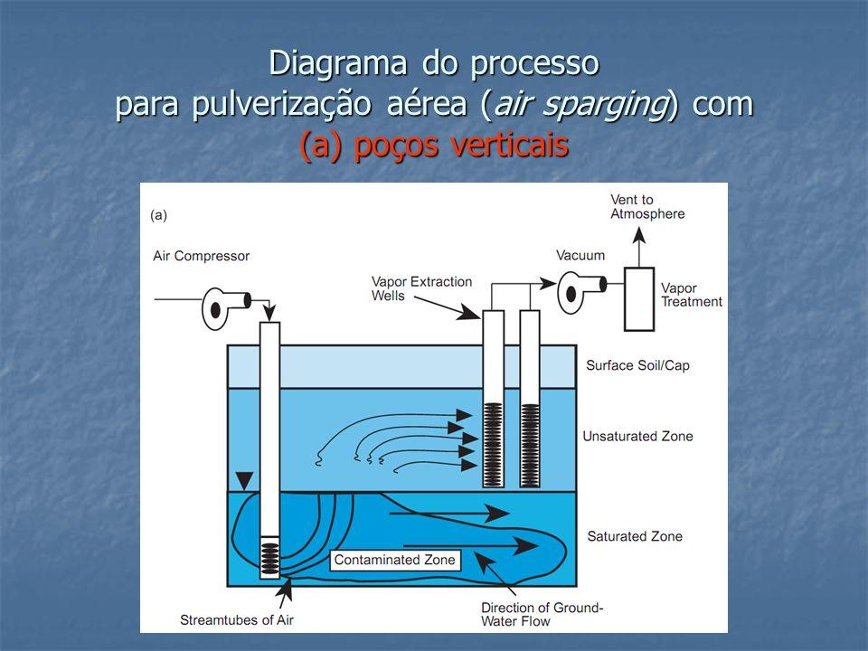 Diagrama do processo para pulverização aérea (air sparging) com (a) poços verticais