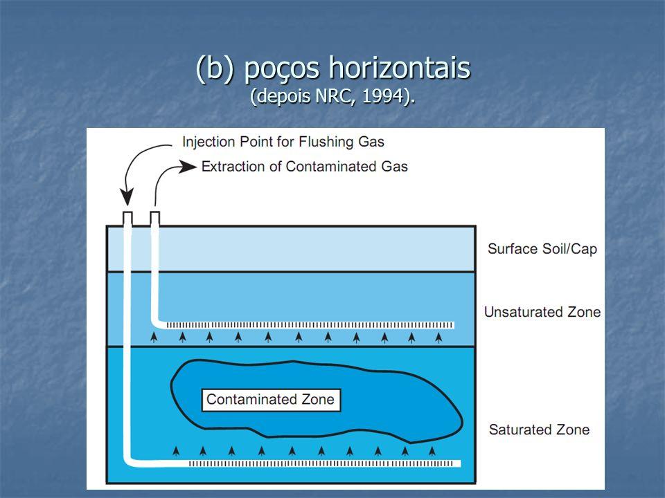 (b) poços horizontais (depois NRC, 1994).