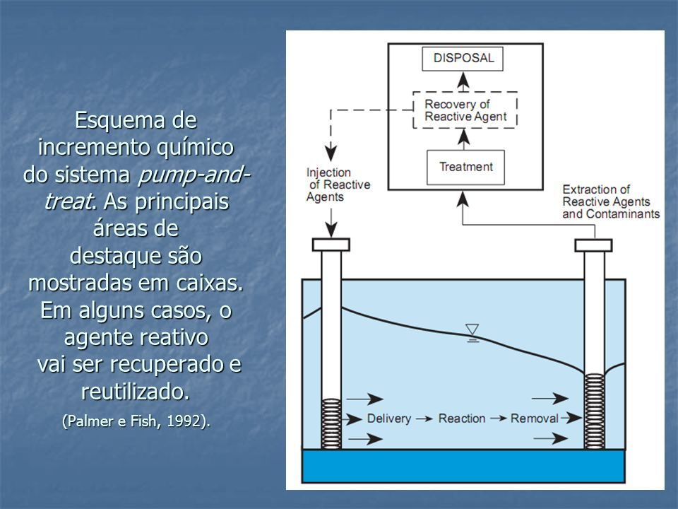 Esquema de incremento químico do sistema pump-and- treat
