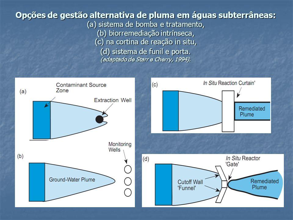 Opções de gestão alternativa de pluma em águas subterrâneas: (a) sistema de bomba e tratamento, (b) biorremediação intrínseca, (c) na cortina de reação in situ, (d) sistema de funil e porta.