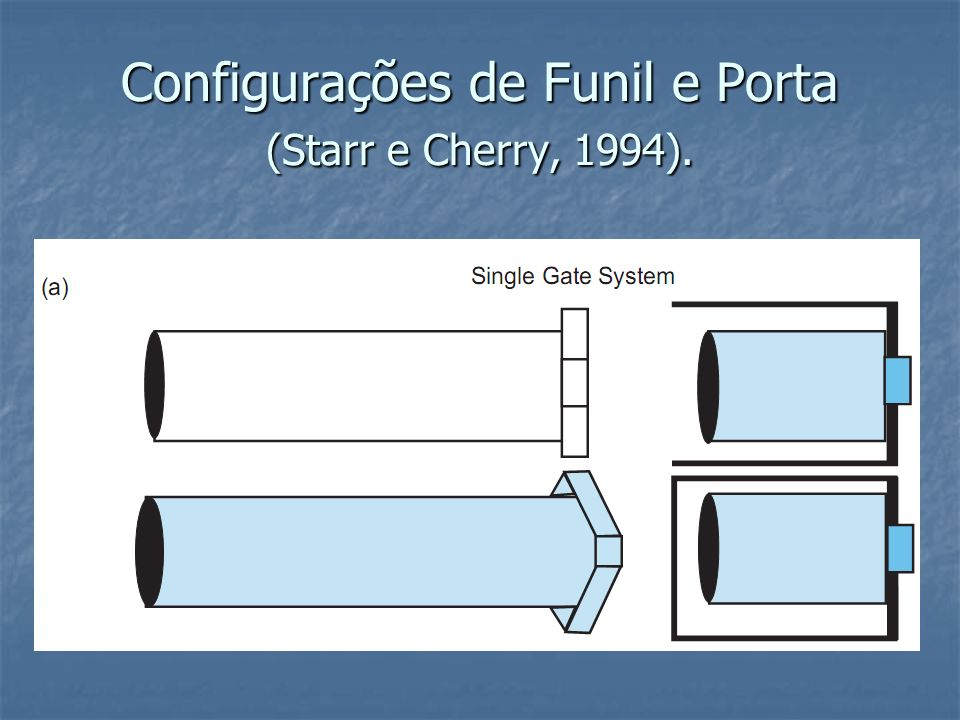 Configurações de Funil e Porta (Starr e Cherry, 1994).