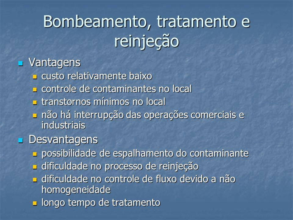 Bombeamento, tratamento e reinjeção