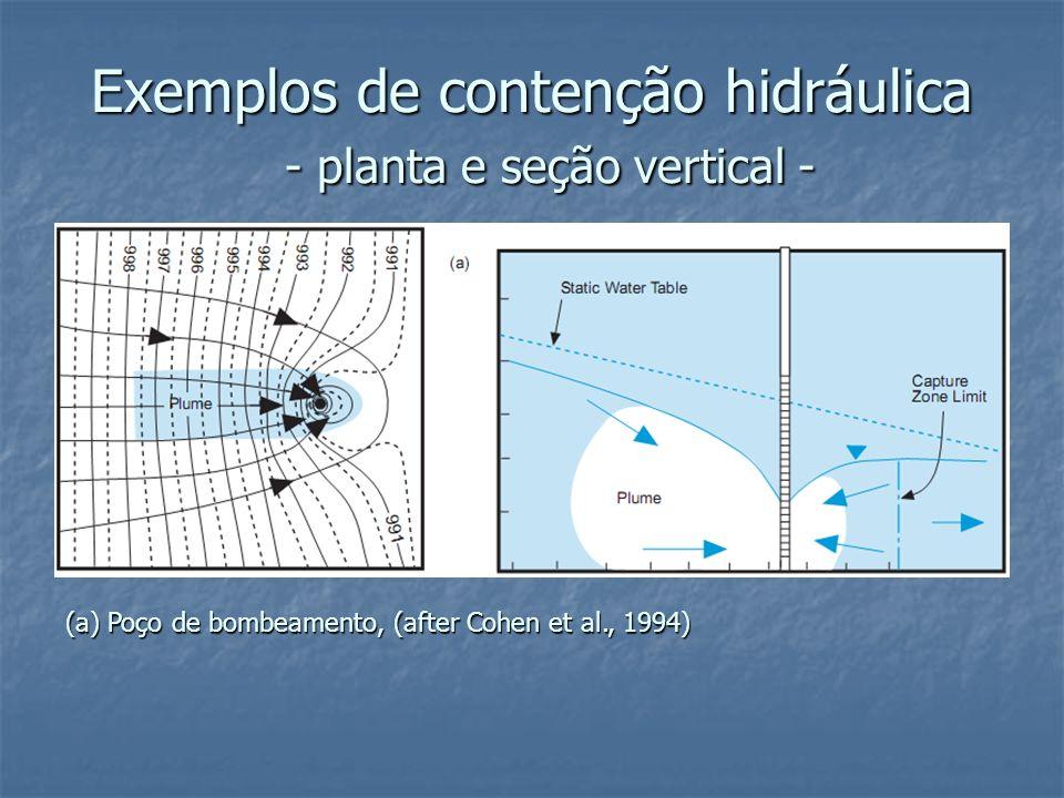 Exemplos de contenção hidráulica - planta e seção vertical -
