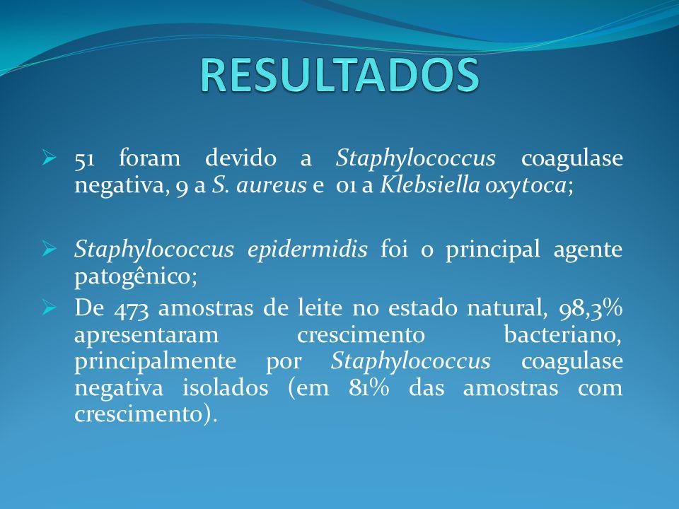 RESULTADOS 51 foram devido a Staphylococcus coagulase negativa, 9 a S. aureus e 01 a Klebsiella oxytoca;