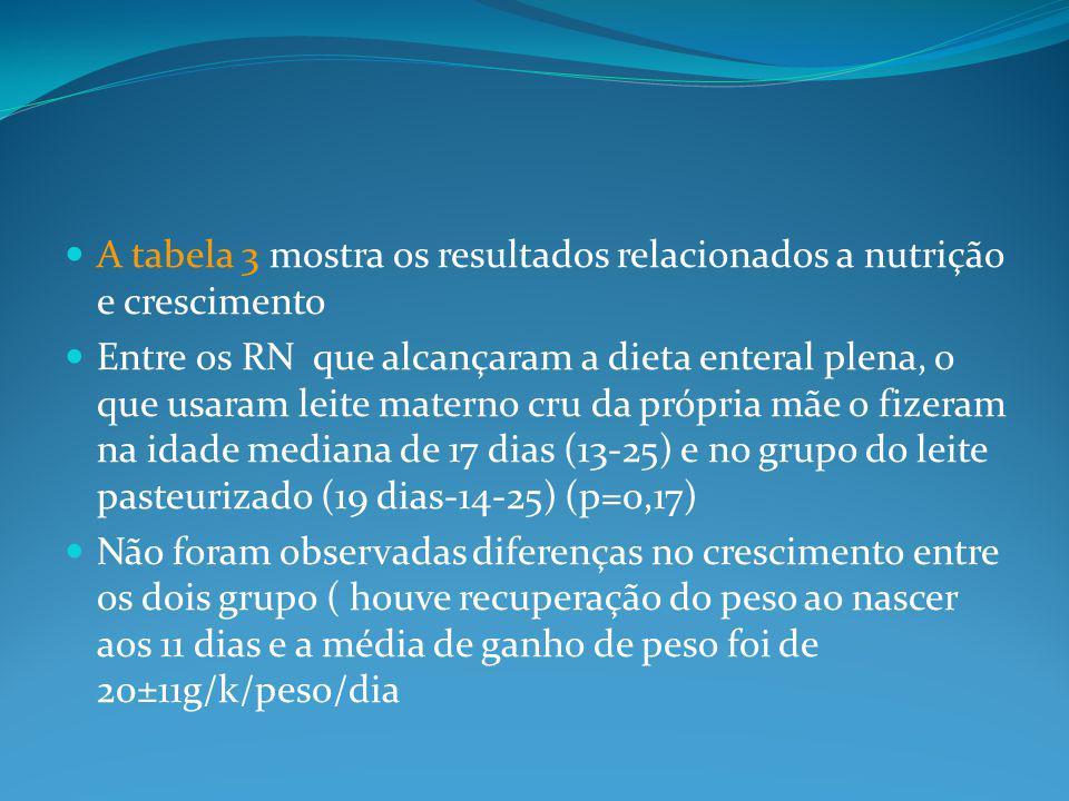A tabela 3 mostra os resultados relacionados a nutrição e crescimento