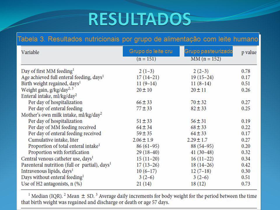 Tabela 3. Resultados nutricionais por grupo de alimentação com leite humano