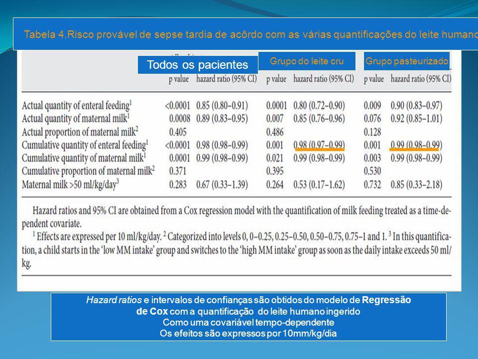 Tabela 4.Risco provável de sepse tardia de acôrdo com as várias quantificações do leite humano