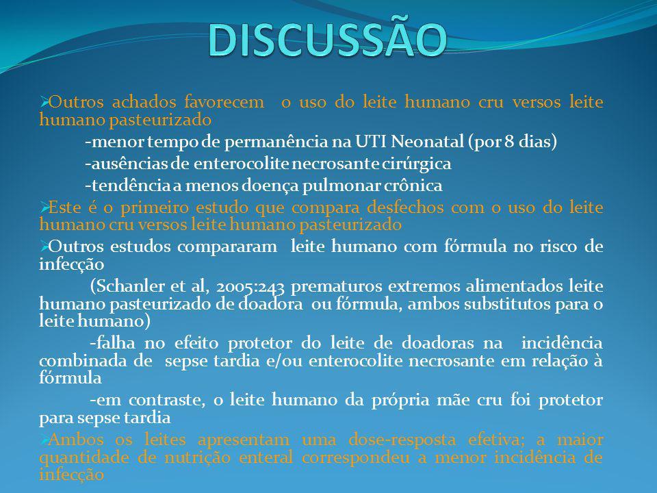 DISCUSSÃO Outros achados favorecem o uso do leite humano cru versos leite humano pasteurizado.